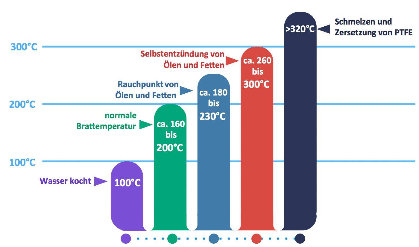 Ab welcher Temperatur wird die PTFE Beschichtung zu giftigen Dämpfen